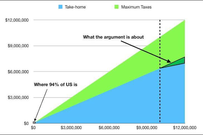 Graph that illustrates just how few people are actually impacted with proposed billionaire taxes